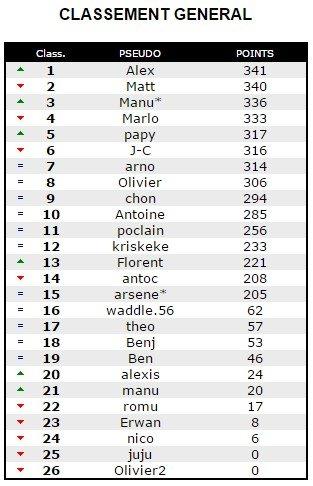 classement DINDON 2014 2015